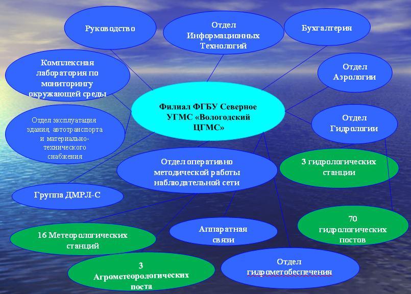 схема структуры 2
